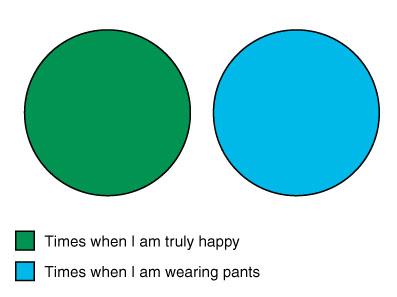 Jeff's Venn Diagram